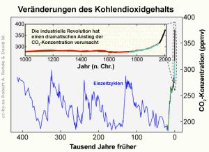 Zeit-Konzentrations-Diagramm, dass 400.000 Jahre in die Vergangenheit reicht. Mit einer Periode von etwas mehr als 100.000 Jahren sind die CO2-Konzentrationsschwankungen der Eiszeitzyklen aufgetragen. Sie schwanken zwischen 190 und 275ppm. Vor etwa 10.000 Jahren begann der letzte Anstieg. Dieser stoppt nicht bei 275ppm, sondern steigt bis 375ppm. Man nimmt an, dass dieser zusätzliche Anstieg vom Menschen verursacht ist.